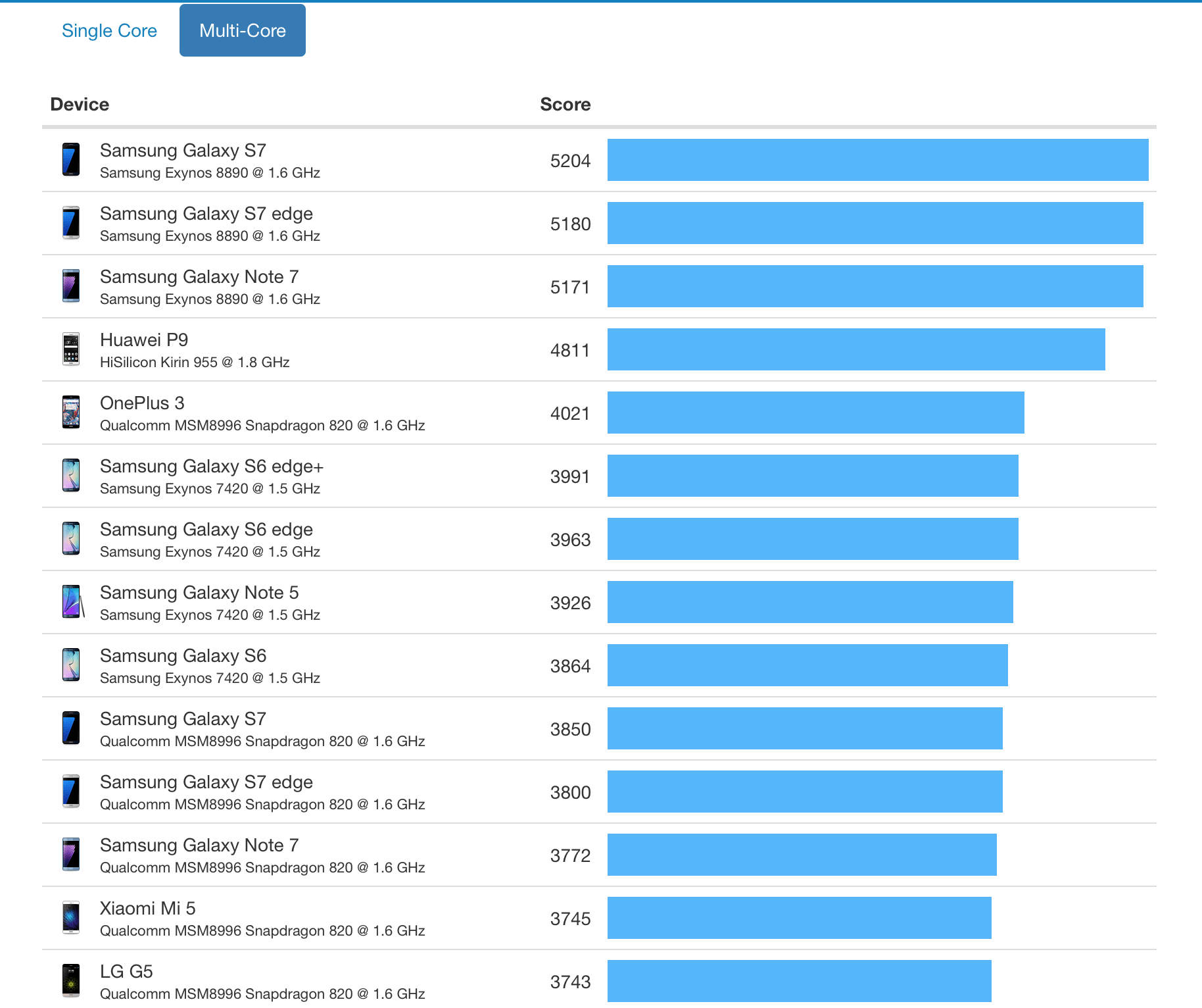 Bild: Geekbench Multi Core