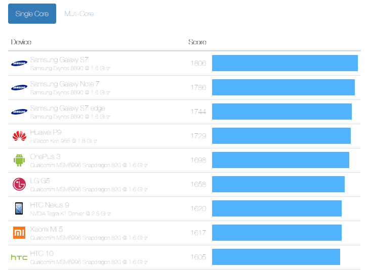 Geekbench Singlecore Android